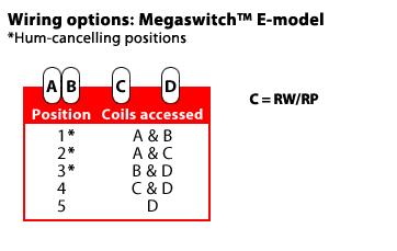 megaswitchE_pup_coil_combinations hss megaswitch e to hss suhr type wiring conversion advice please 2 Humbucker Wiring Diagrams at edmiracle.co